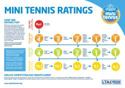 Mini Tennis Ratings